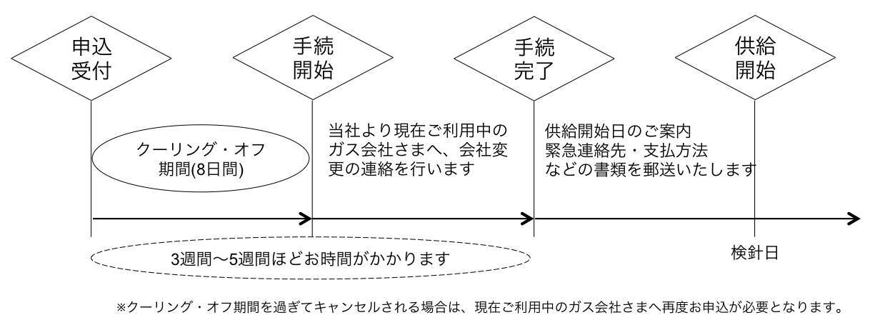 Flow to contract